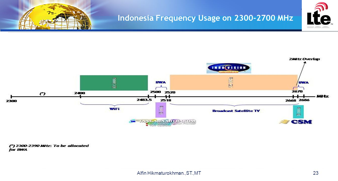 Indonesia Frequency Usage on 2300-2700 MHz