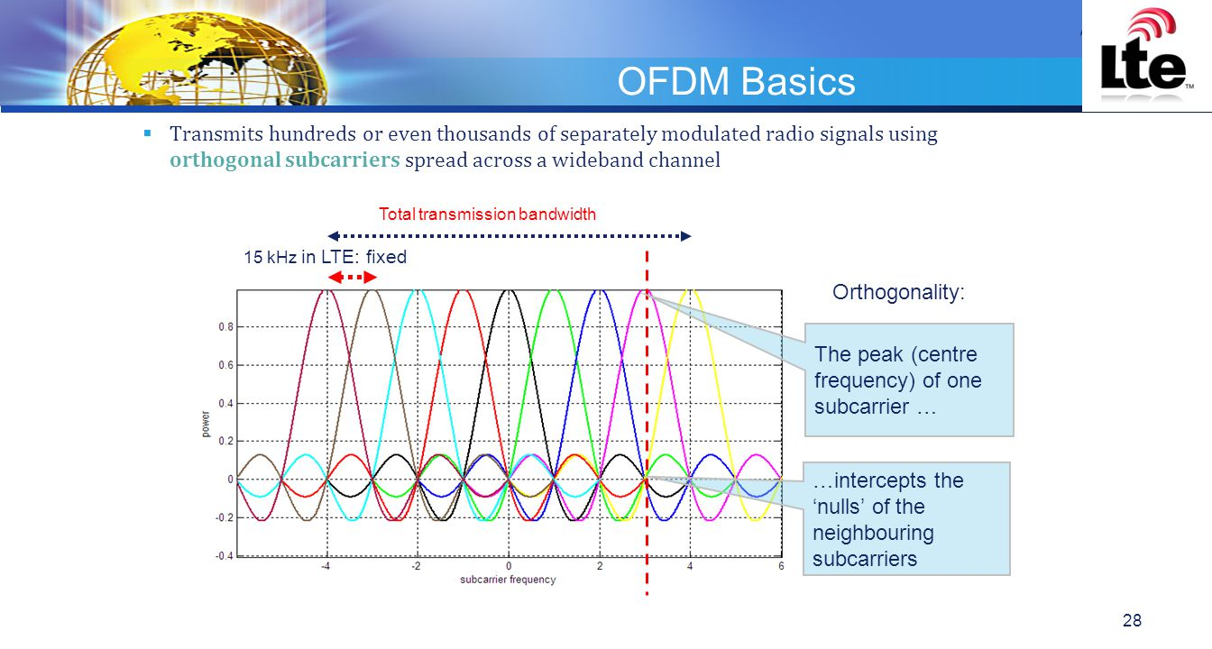 OFDM Basics Transmits hundreds or even thousands of separately modulated radio signals using orthogonal subcarriers spread across a wideband channel.