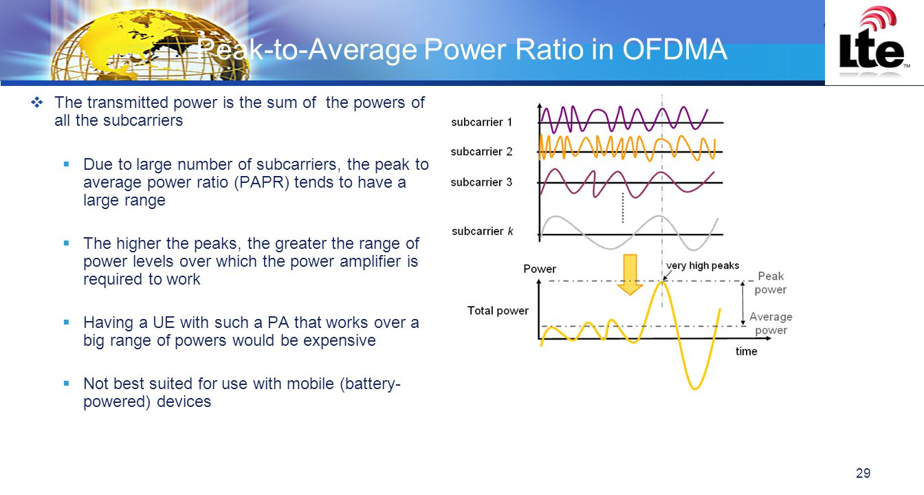 Peak-to-Average Power Ratio in OFDMA