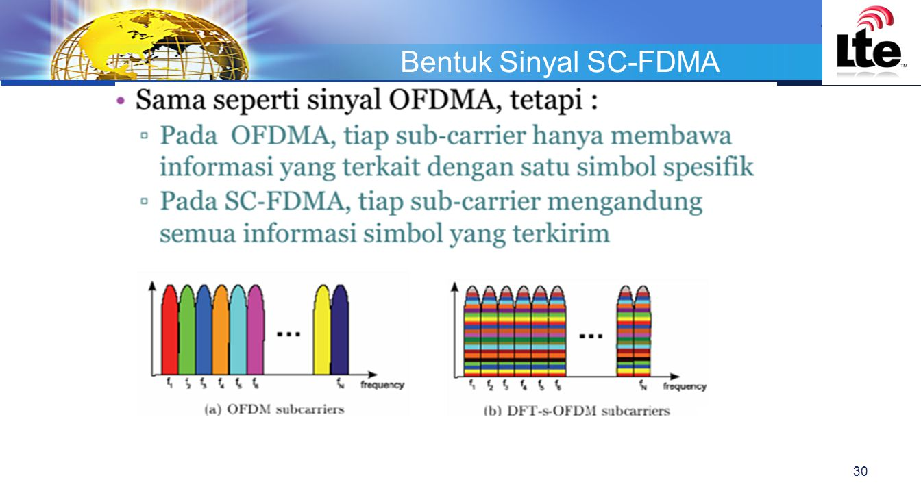 Bentuk Sinyal SC-FDMA