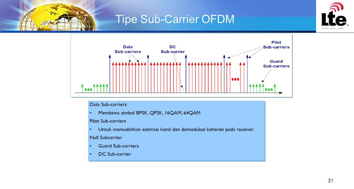 Tipe Sub-Carrier OFDM
