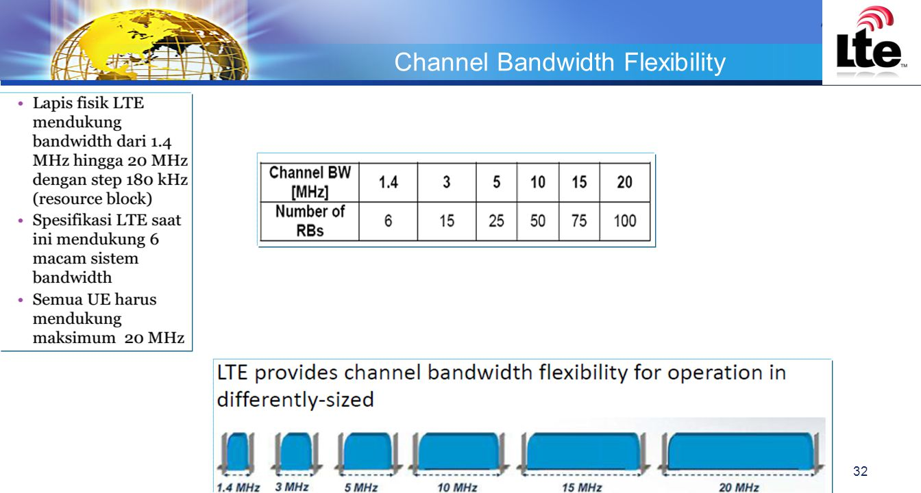 Channel Bandwidth Flexibility