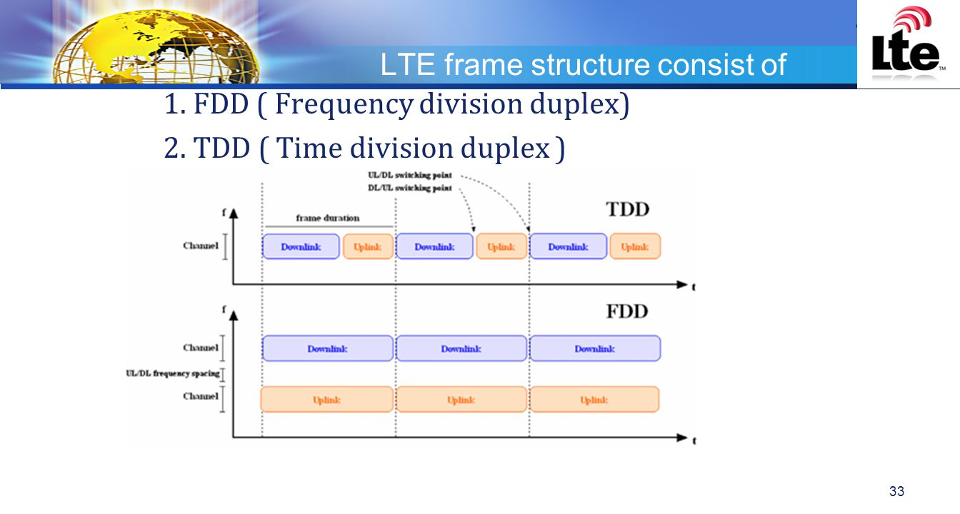 LTE frame structure consist of