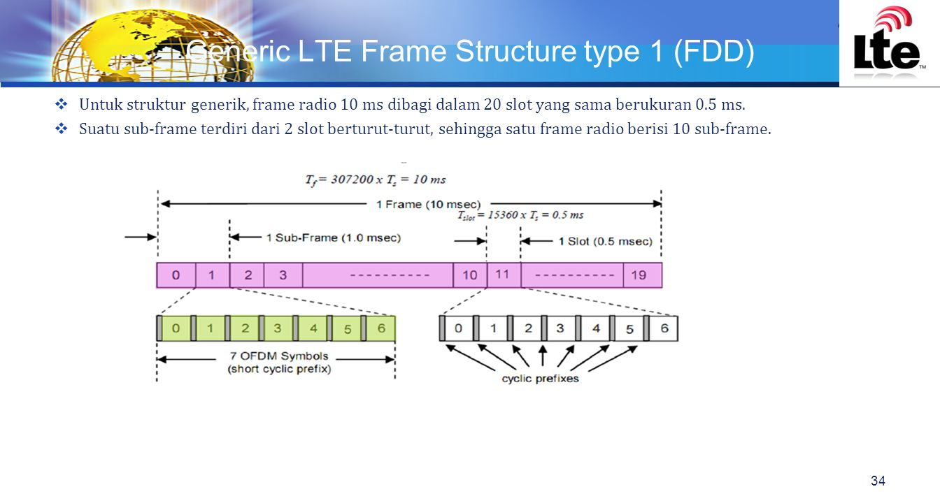 Generic LTE Frame Structure type 1 (FDD)