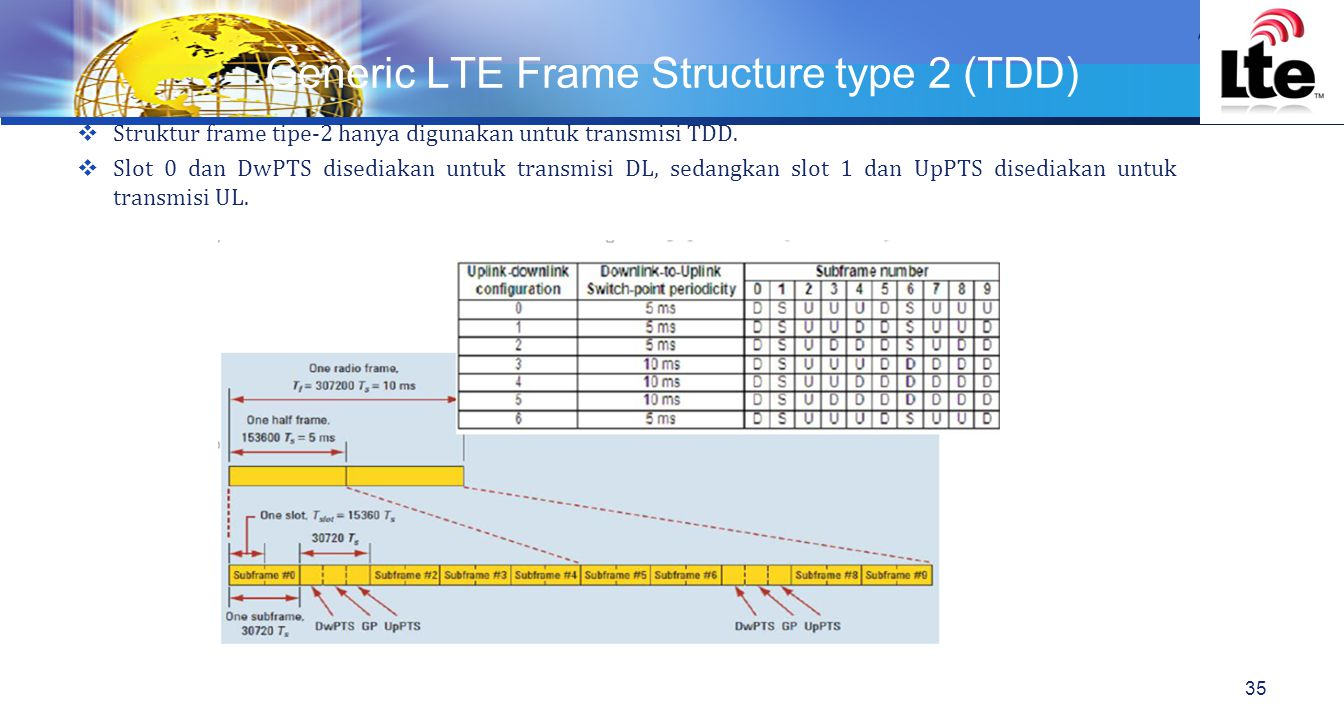 Generic LTE Frame Structure type 2 (TDD)