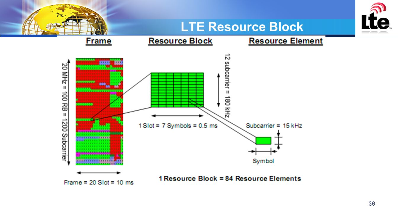 LTE Resource Block