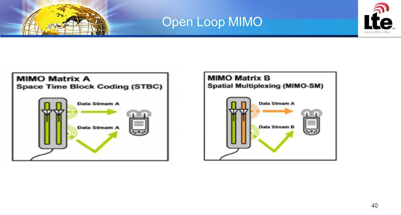 Open Loop MIMO