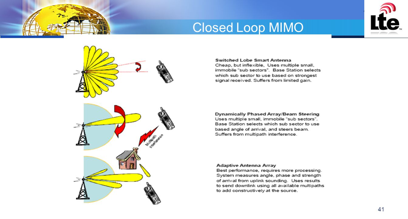 Closed Loop MIMO