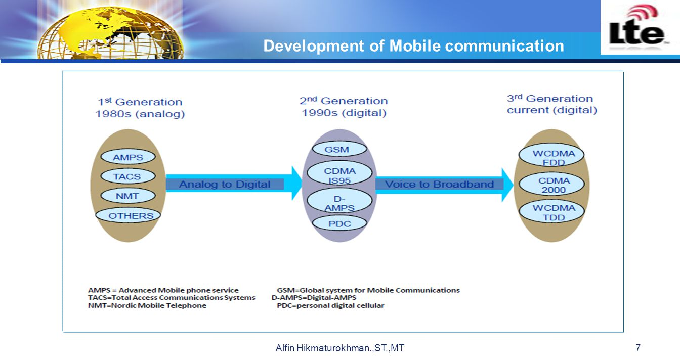 Development of Mobile communication