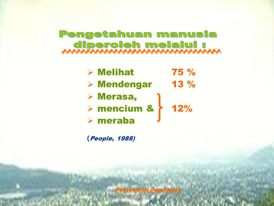 Melihat Mendengar Merasa, mencium & meraba 75 % 13 % 12%