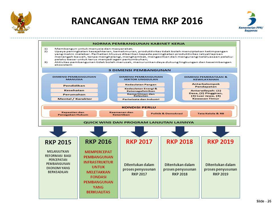RANCANGAN TEMA RKP 2016 RKP 2015 RKP 2016 RKP 2017 RKP 2018 RKP 2019