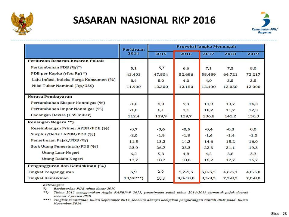 SASARAN NASIONAL RKP 2016 5,6 10,3 5,7 Slide - 28
