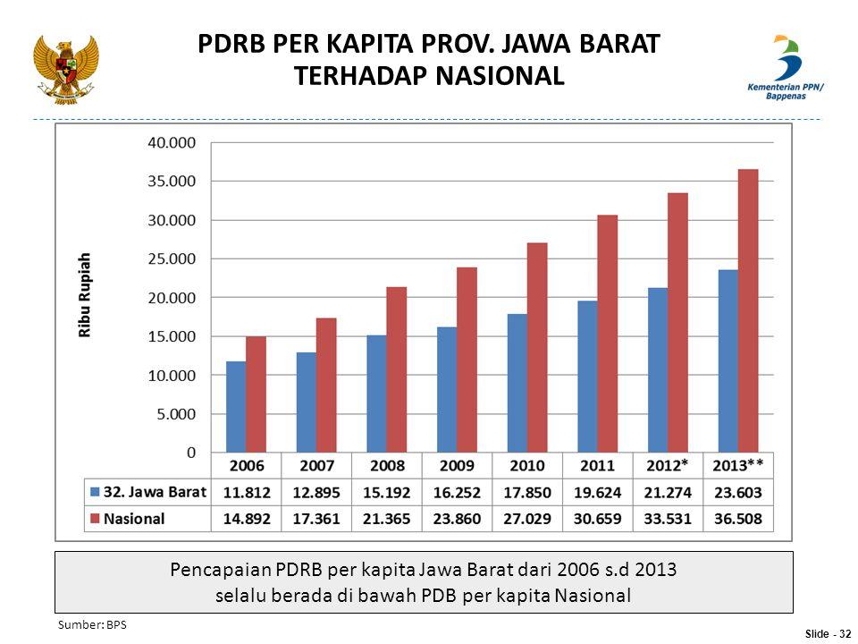 PDRB PER KAPITA PROV. JAWA BARAT