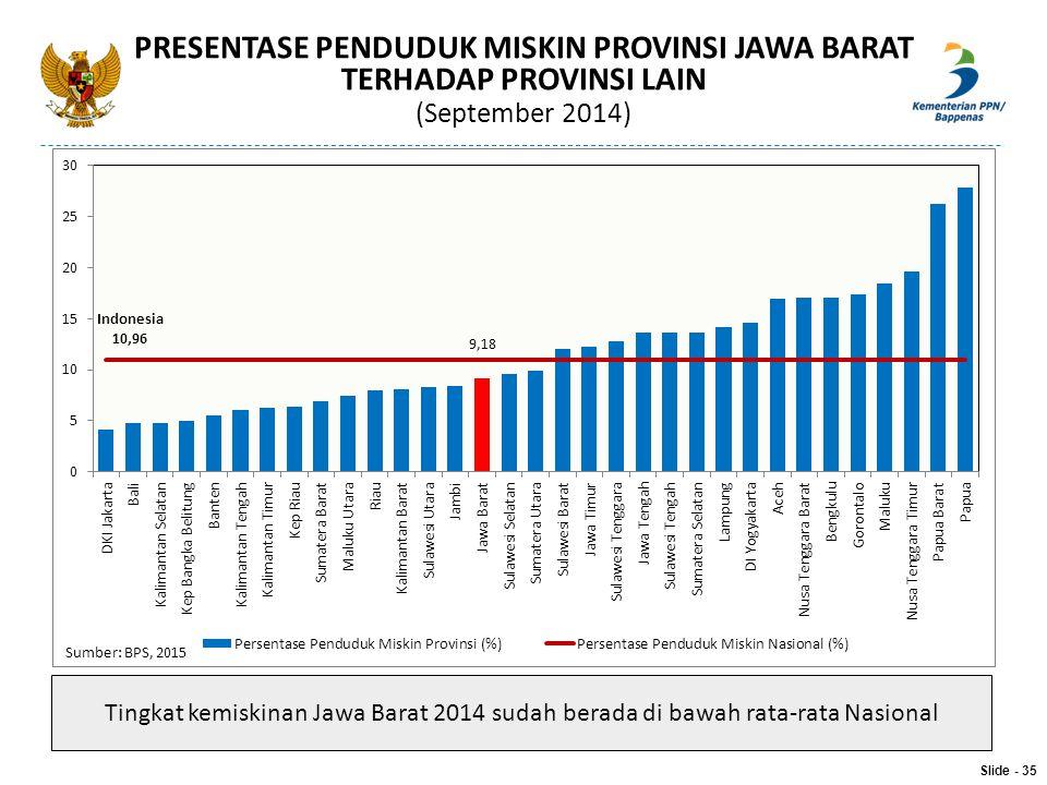 PRESENTASE PENDUDUK MISKIN PROVINSI JAWA BARAT TERHADAP PROVINSI LAIN (September 2014)