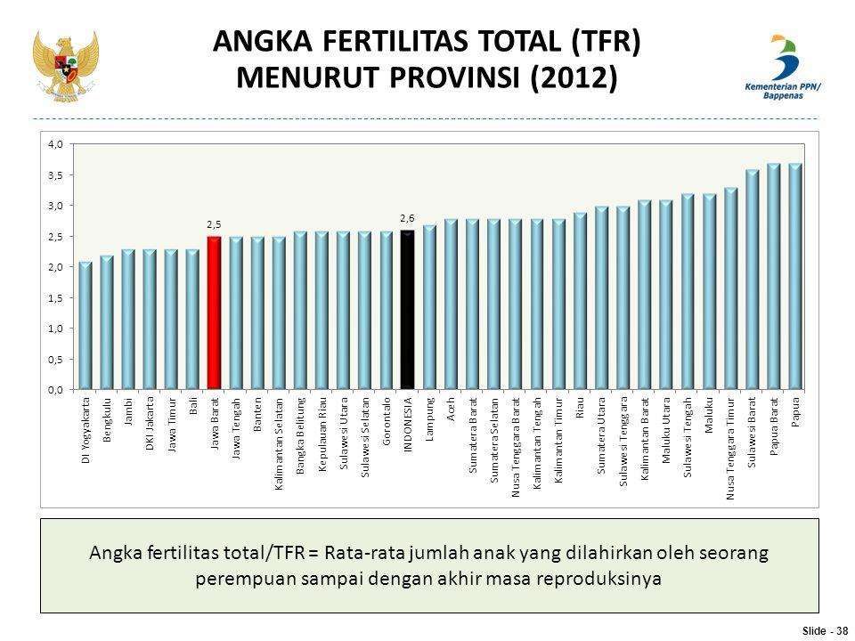 ANGKA FERTILITAS TOTAL (TFR)