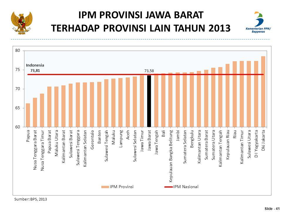 IPM PROVINSI JAWA BARAT TERHADAP PROVINSI LAIN TAHUN 2013