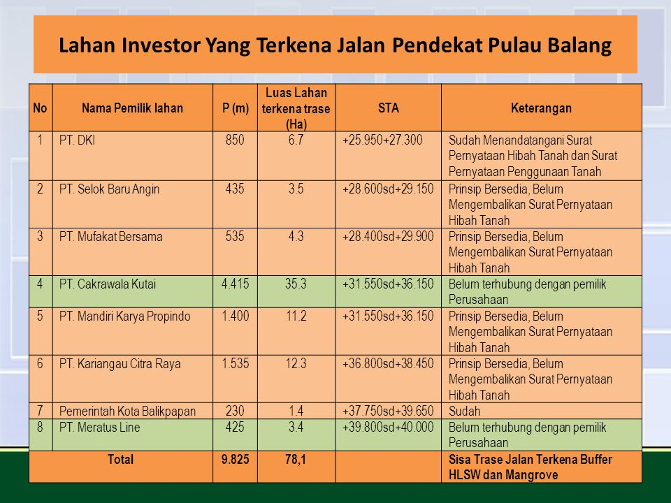 Lahan Investor Yang Terkena Jalan Pendekat Pulau Balang