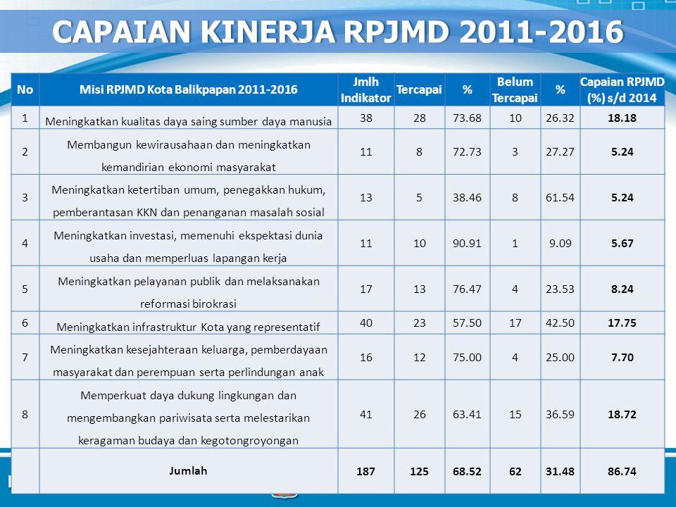 CAPAIAN KINERJA RPJMD 2011-2016 Misi RPJMD Kota Balikpapan 2011-2016