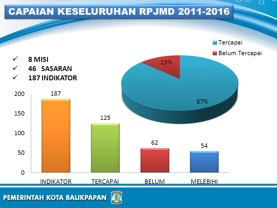 CAPAIAN KESELURUHAN RPJMD 2011-2016