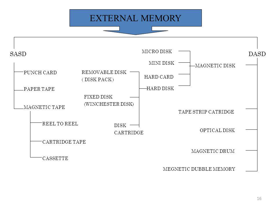 EXTERNAL MEMORY SASD DASD MICRO DISK MINI DISK MAGNETIC DISK