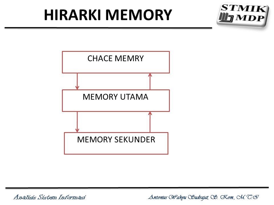 HIRARKI MEMORY CHACE MEMRY MEMORY UTAMA MEMORY SEKUNDER