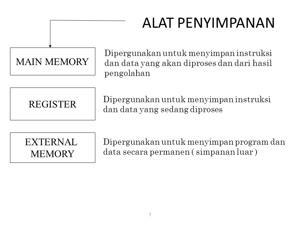 ALAT PENYIMPANAN MAIN MEMORY REGISTER EXTERNAL MEMORY