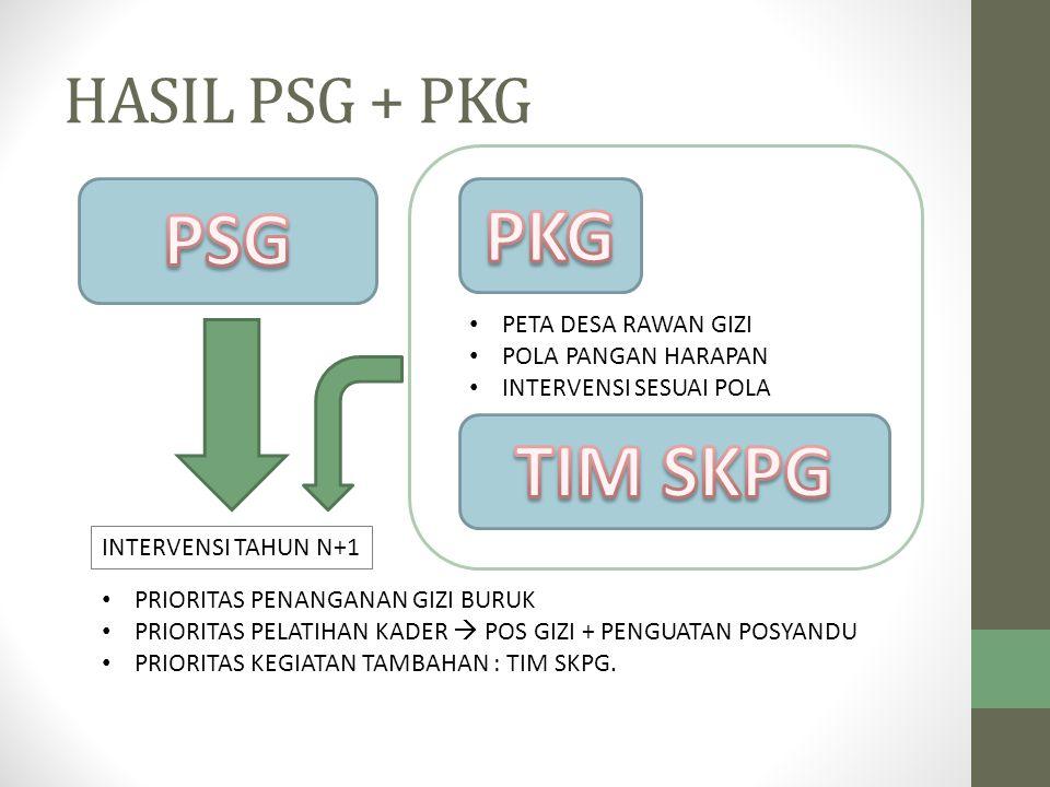 PKG PSG TIM SKPG HASIL PSG + PKG PETA DESA RAWAN GIZI