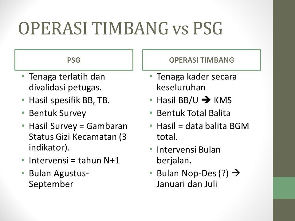 OPERASI TIMBANG vs PSG Tenaga terlatih dan divalidasi petugas.