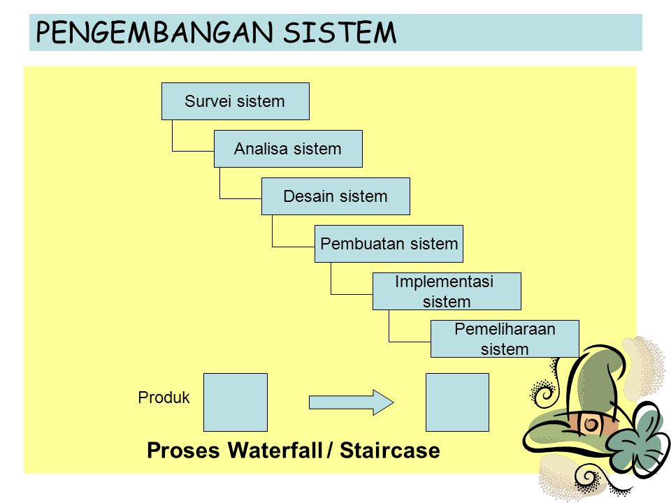 Proses Waterfall / Staircase