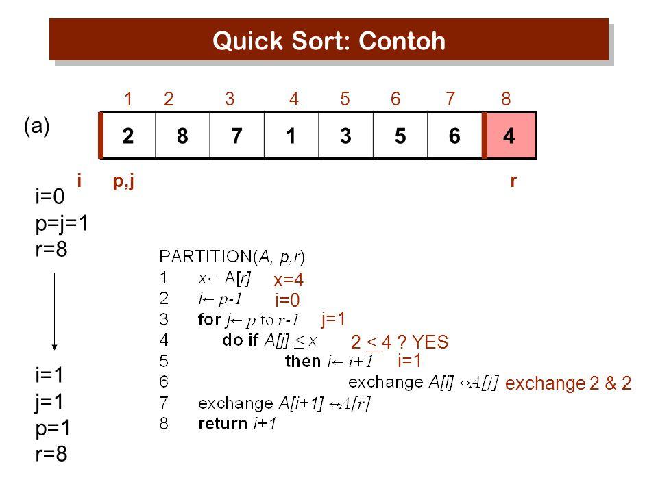 Quick Sort: Contoh (a) 2 8 7 1 3 5 6 4 i=0 p=j=1 r=8 i=1 j=1 p=1 r=8