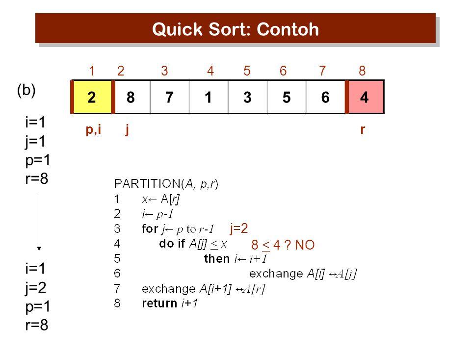 Quick Sort: Contoh (b) 2 8 7 1 3 5 6 4 i=1 j=1 p=1 r=8 i=1 j=2 p=1 r=8