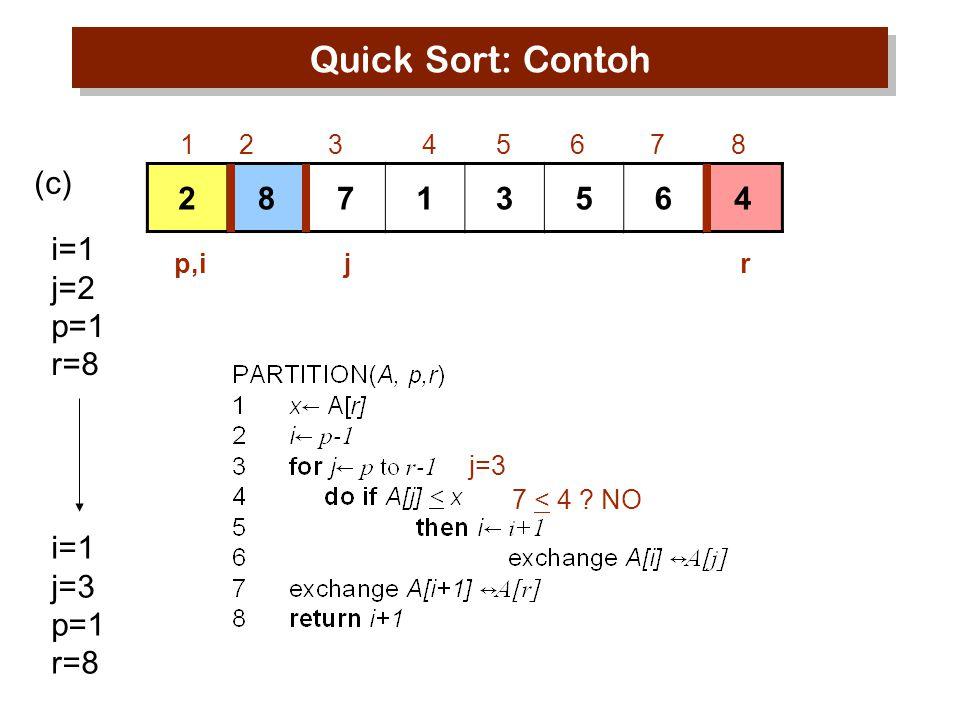 Quick Sort: Contoh (c) 2 8 7 1 3 5 6 4 i=1 j=2 p=1 r=8 i=1 j=3 p=1 r=8