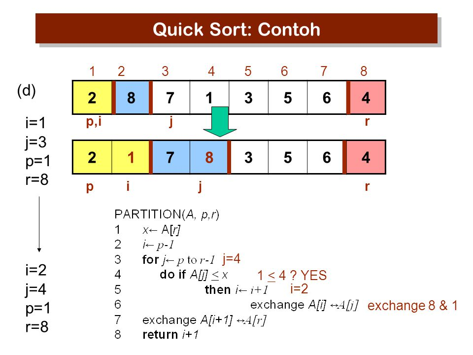 Quick Sort: Contoh (d) 2 8 7 1 3 5 6 4 i=1 j=3 p=1 r=8 2 1 7 8 3 5 6 4