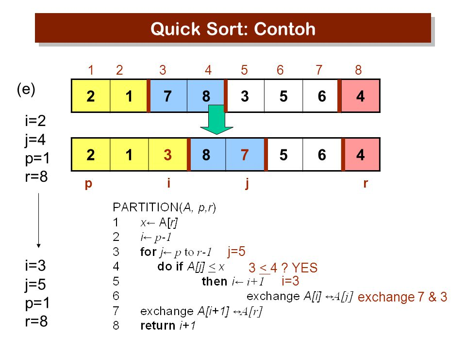 Quick Sort: Contoh (e) 2 1 7 8 3 5 6 4 i=2 j=4 p=1 r=8 2 1 3 8 7 5 6 4