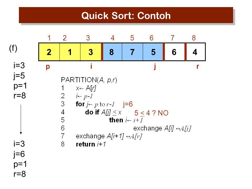 Quick Sort: Contoh (f) 2 1 3 8 7 5 6 4 i=3 j=5 p=1 r=8 i=3 j=6 p=1 r=8