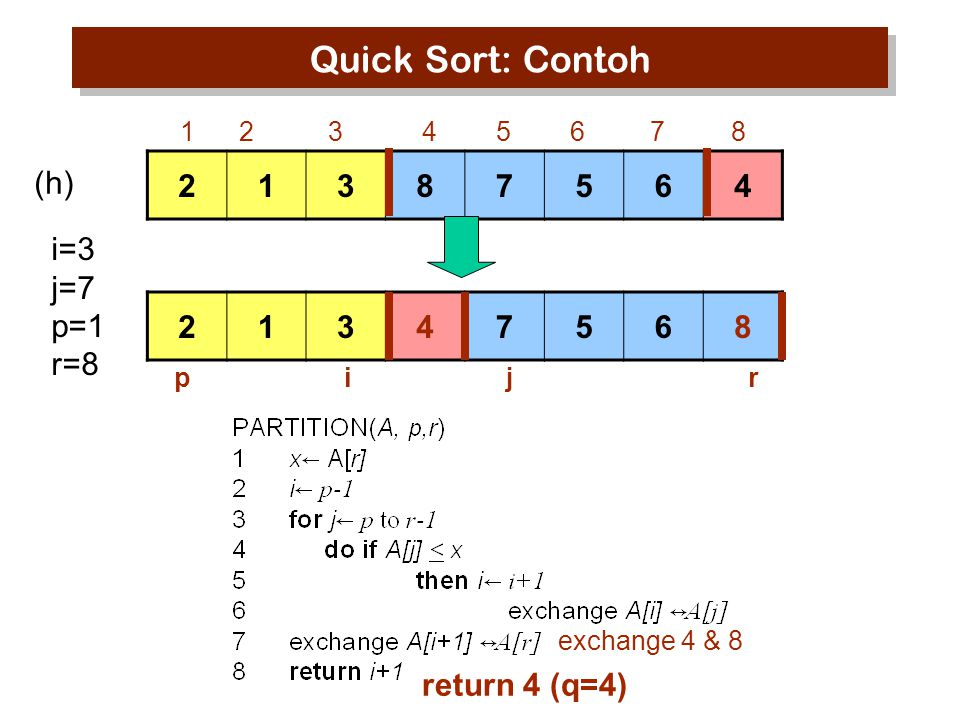 Quick Sort: Contoh 2 1 3 8 7 5 6 4 (h) i=3 j=7 p=1 r=8 2 1 3 4 7 5 6 8