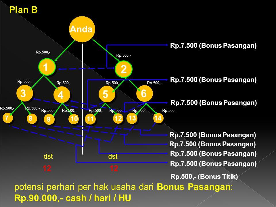 Plan B Anda. 1. 2. Rp.7.500 (Bonus Pasangan) Rp.500,- Rp.500,- Rp.7.500 (Bonus Pasangan) 3. 4.