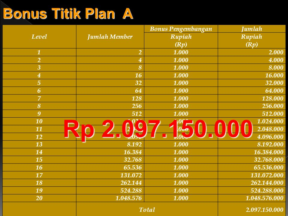 Rp 2.097.150.000 Bonus Titik Plan A Level Jumlah Member