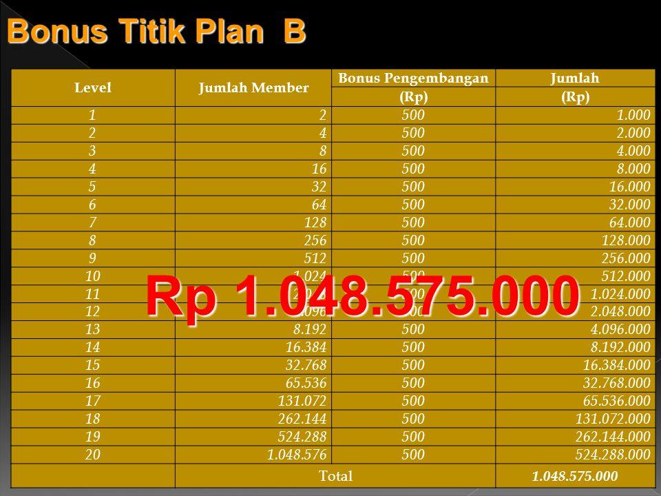 Rp 1.048.575.000 Bonus Titik Plan B Level Jumlah Member