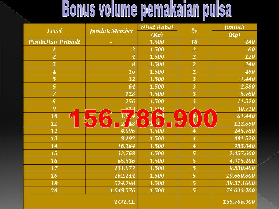Bonus volume pemakaian pulsa