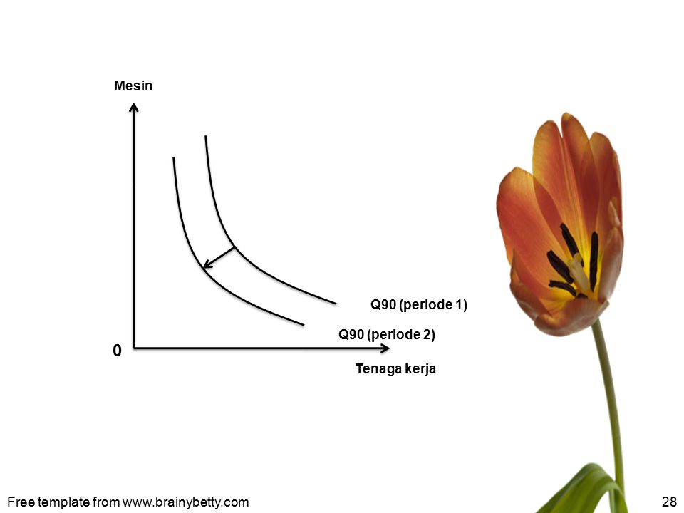 Q90 (periode 2) Mesin Tenaga kerja Q90 (periode 1) Free template from www.brainybetty.com