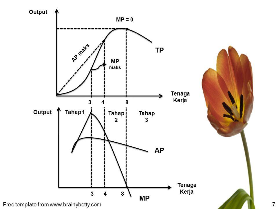 TP AP 8 Tahap 1 Tahap 2 Output Tenaga Kerja MP = 0 MP AP maks 3 4