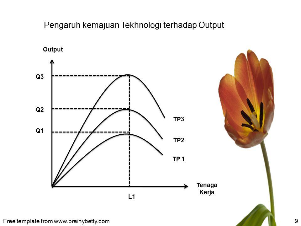 Pengaruh kemajuan Tekhnologi terhadap Output