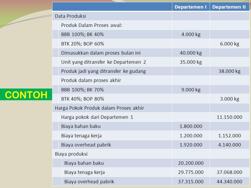 CONTOH Departemen I Departemen II Data Produksi
