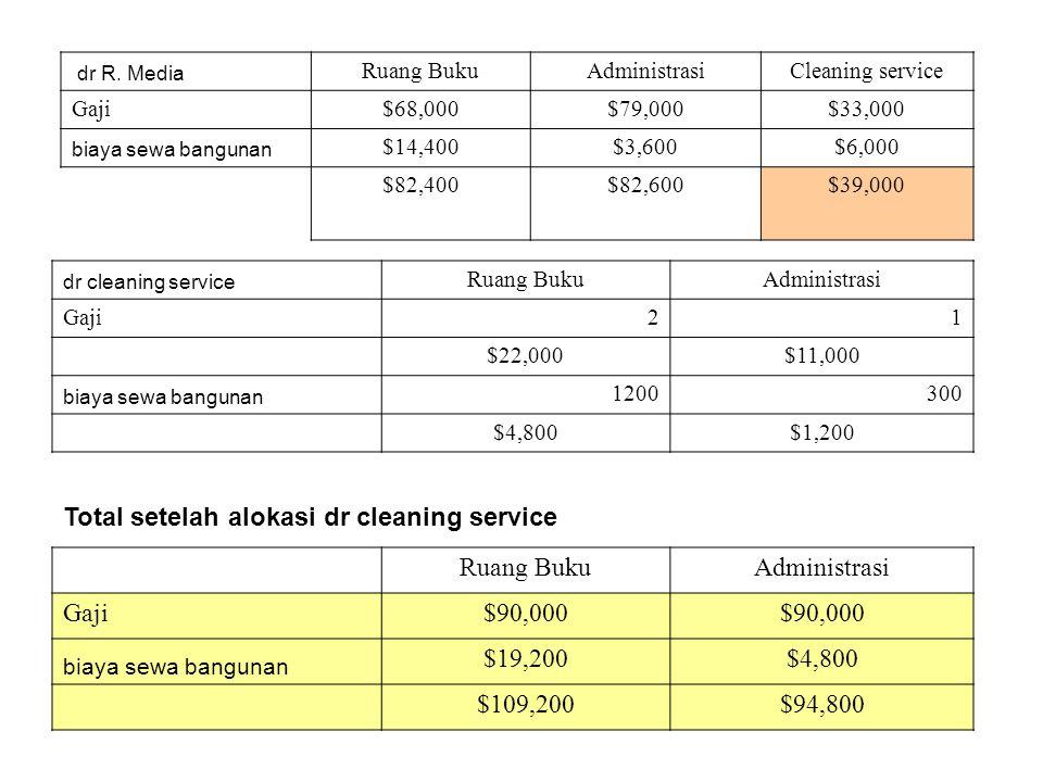 Total setelah alokasi dr cleaning service Ruang Buku Administrasi Gaji