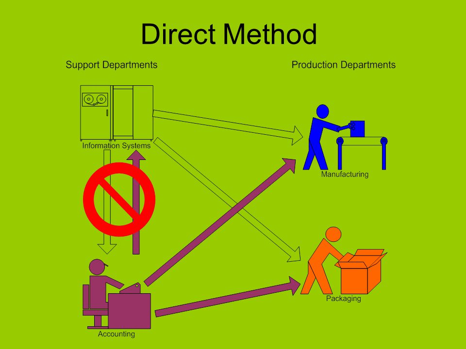 Direct Method 4