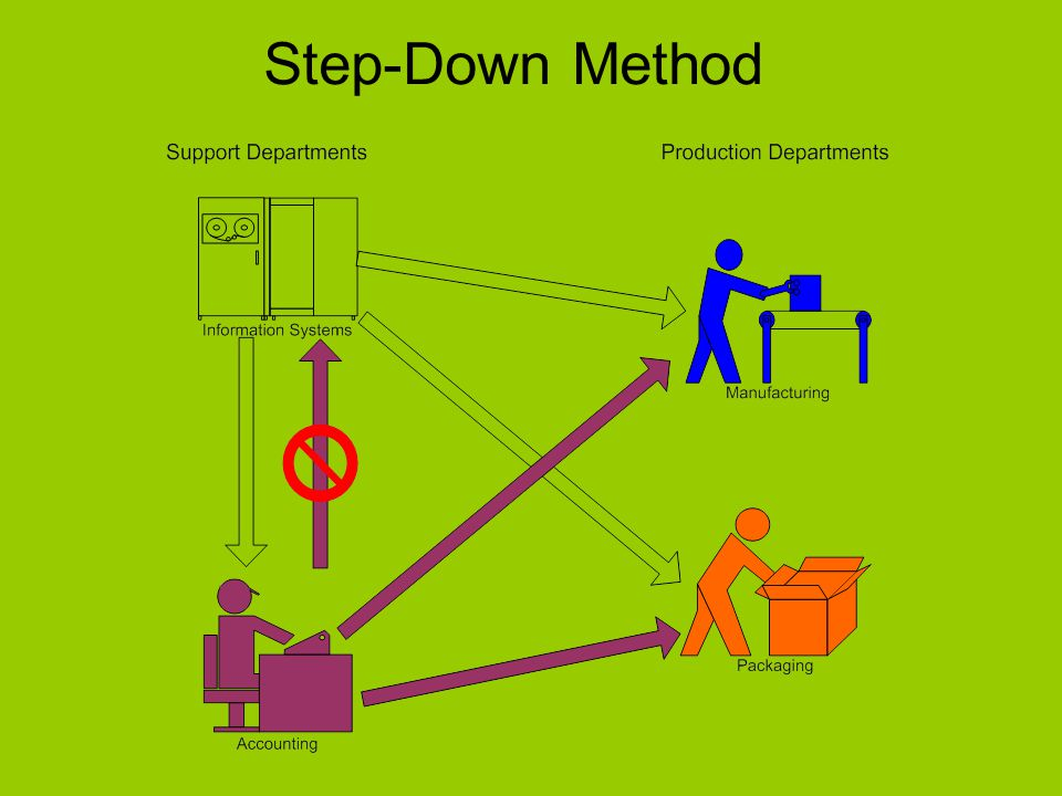 Step-Down Method 5