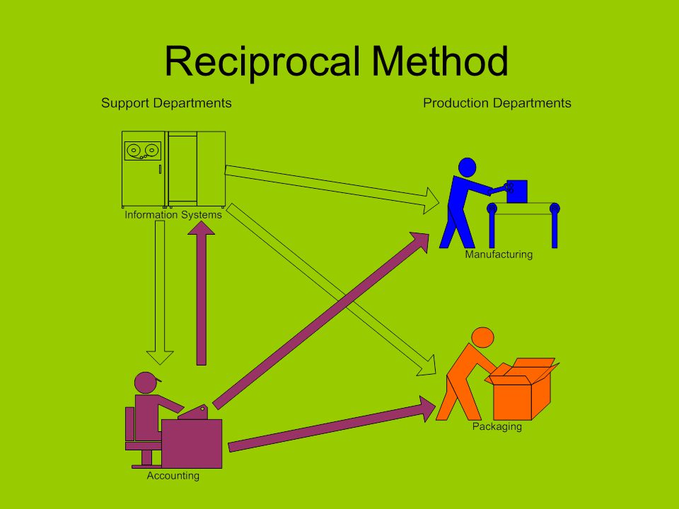 Reciprocal Method 6