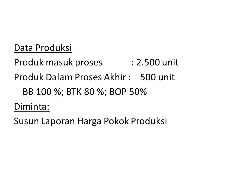 Data Produksi Produk masuk proses : 2.500 unit. Produk Dalam Proses Akhir : 500 unit. BB 100 %; BTK 80 %; BOP 50%