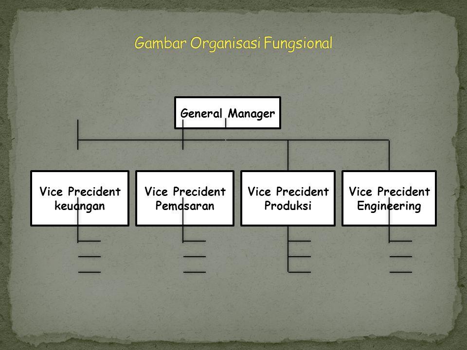 Gambar Organisasi Fungsional